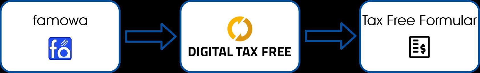 DTF / DigitalTaxFree