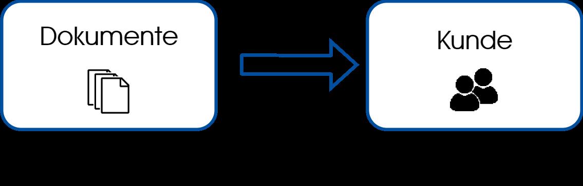 Dokumentenverwaltung Diagramm