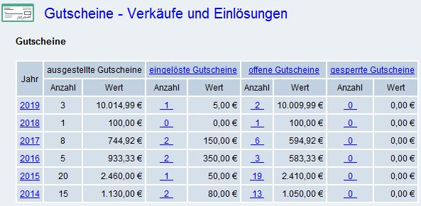 Info-System Gutscheine
