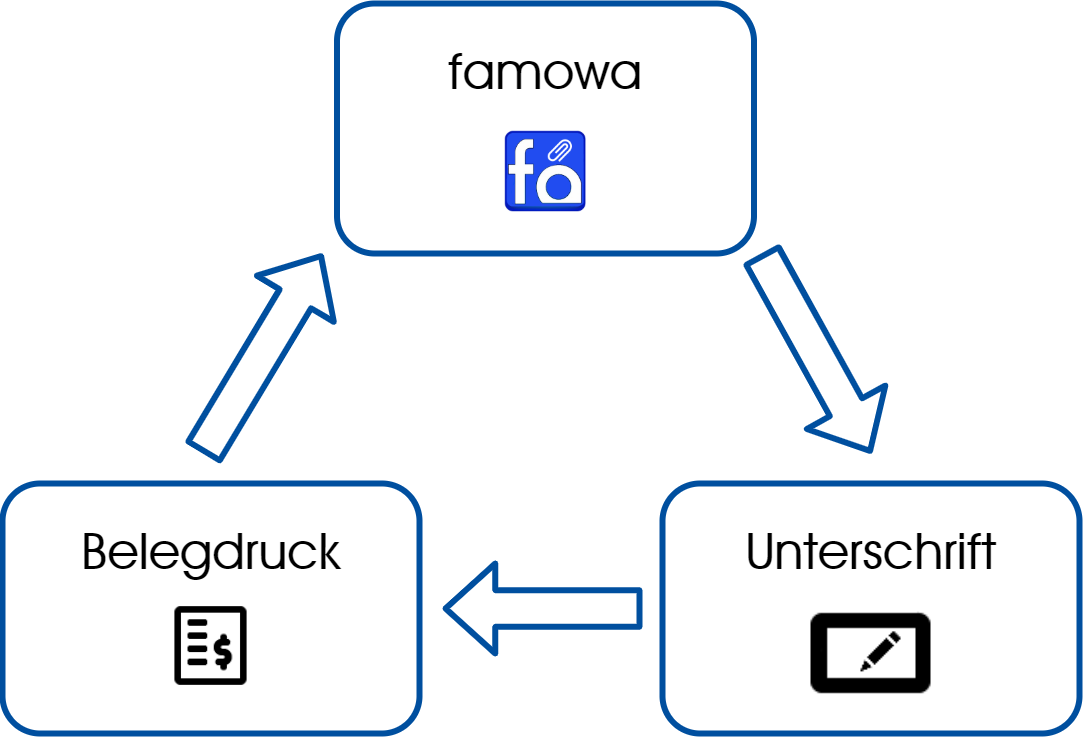 Unterschriftenpad Diagramm